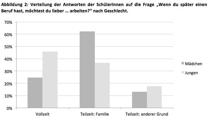 Berufsw nsche der jugendlichen in der schweiz stereotype for Berufe in der schweiz